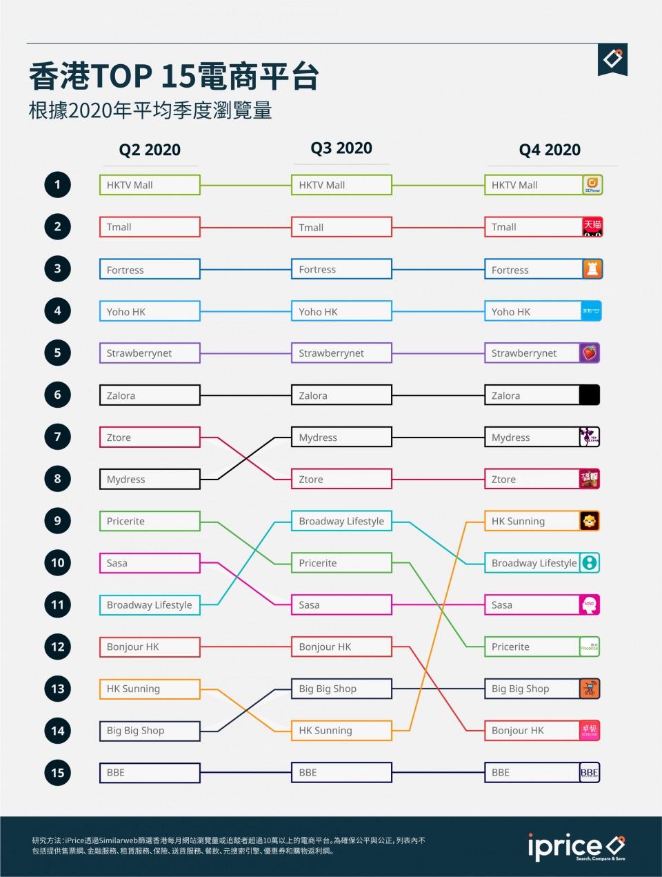 香港電商排名2021